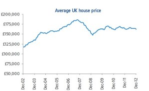 December 2012 Average Residential Property Prices