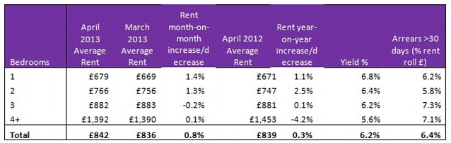 Rental returns by property type - Source: Countrywide