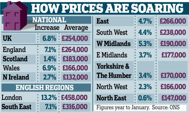 Treasury Watchdog Sounds Alarm Over Runaway Property Market as average price of a typical residential property climbed to £254,000 (GBP) in January 2014 – an increase of 6.8% in a year