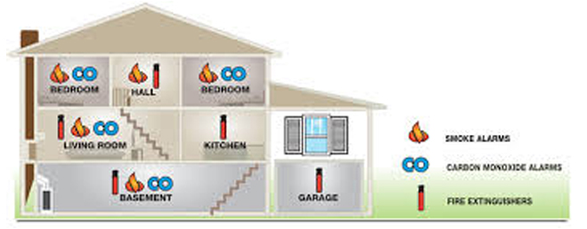 Carbon Monoxide Alarm Placement