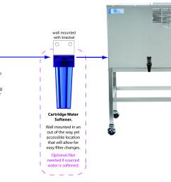 softener cartridge installation diagram [ 2377 x 1943 Pixel ]