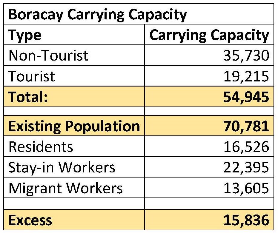 Boracay Carry Capacity – DENR