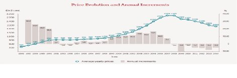 Realty-Access-Spain-Growth-Chart