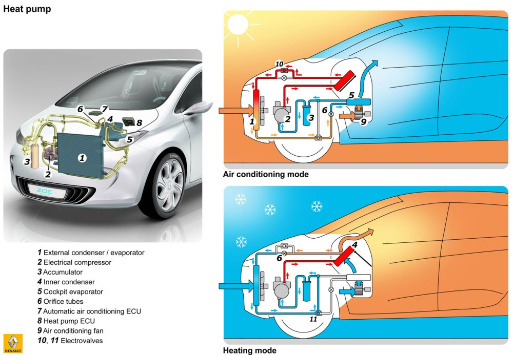 medium resolution of diagram of zoe climate control system image renault