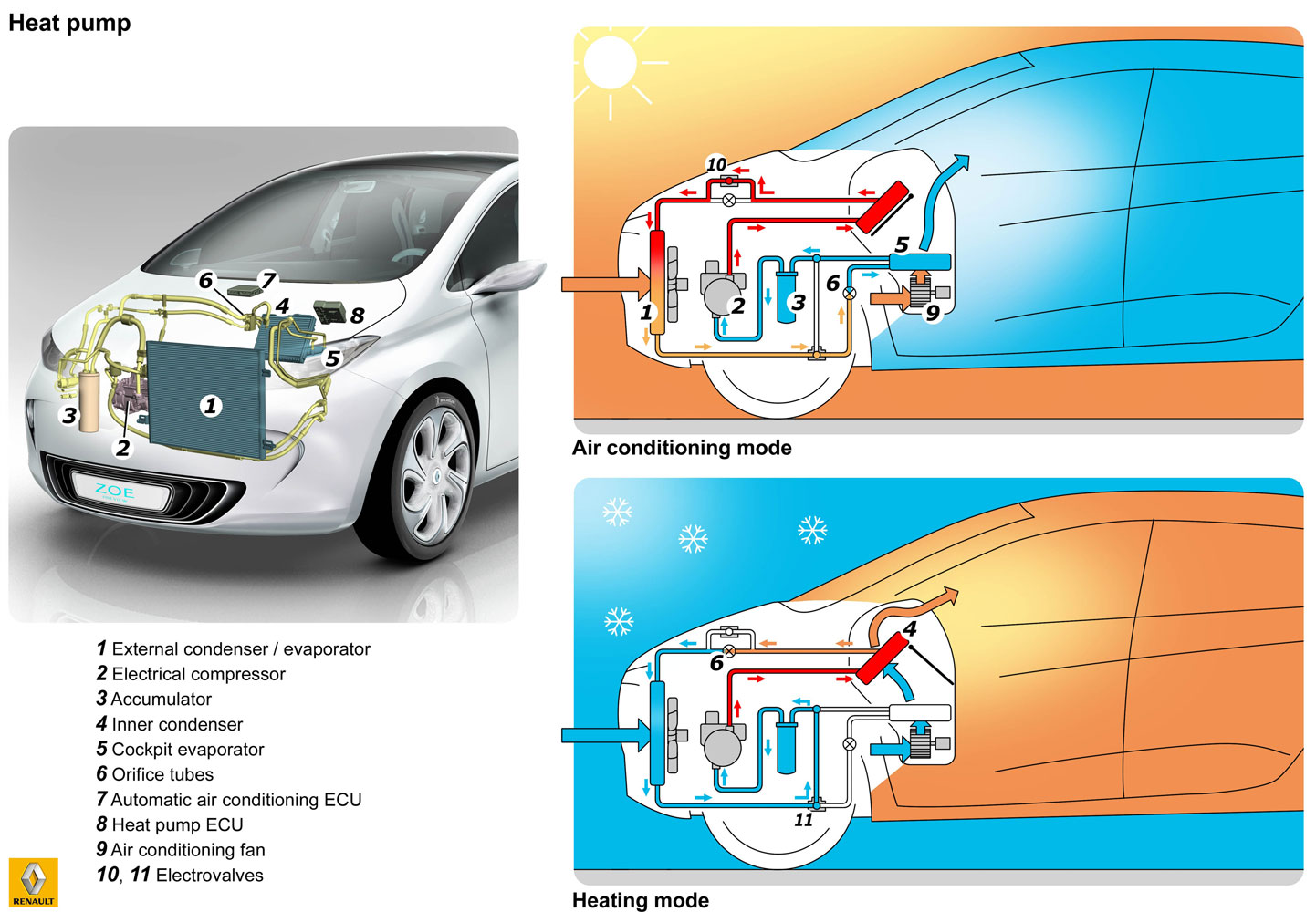 hight resolution of diagram of zoe climate control system image renault