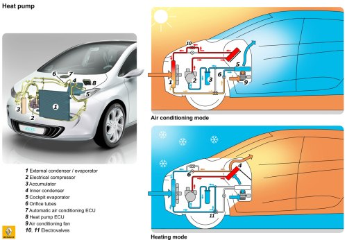 small resolution of diagram of zoe climate control system image renault