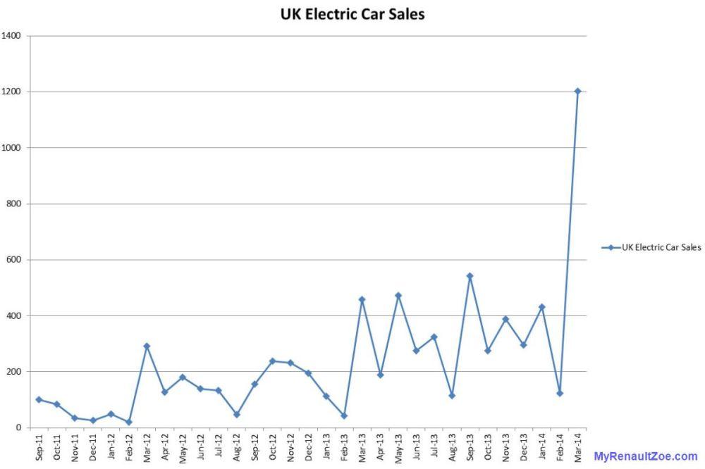 medium resolution of figure 1 uk electric car plug in sales numbers image