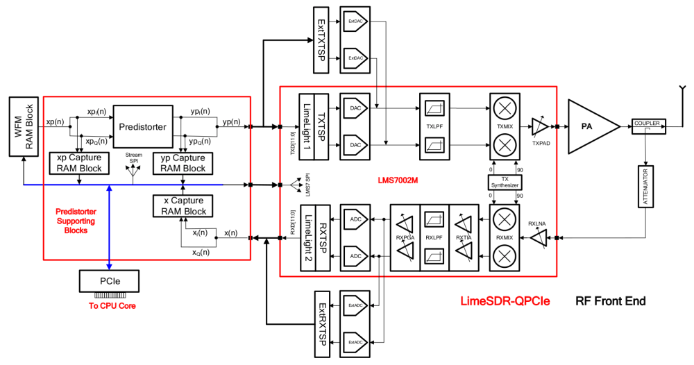 medium resolution of adpd implementation on limesdr qpcie board block diagram
