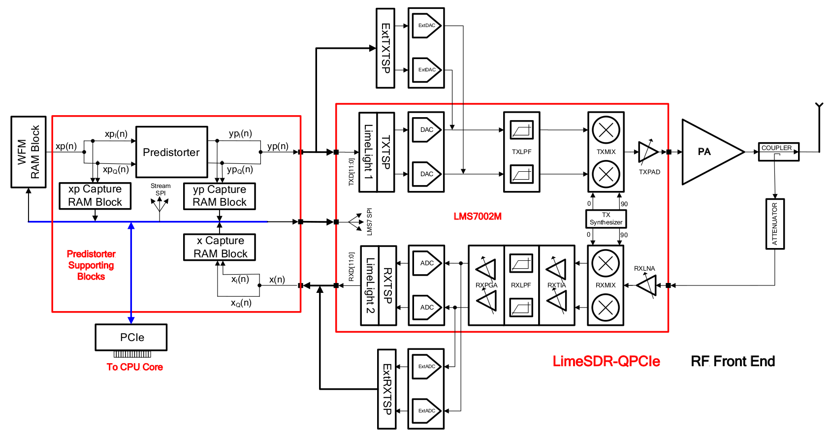 hight resolution of adpd implementation on limesdr qpcie board block diagram