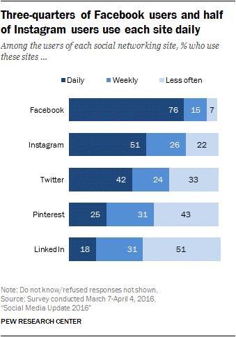 grafiek online marketing: hoeveel spendeert een persoon aan verschillende sociale media platformen?