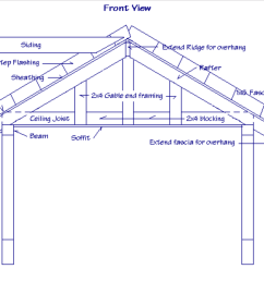 structural design of a gable roof [ 1176 x 930 Pixel ]