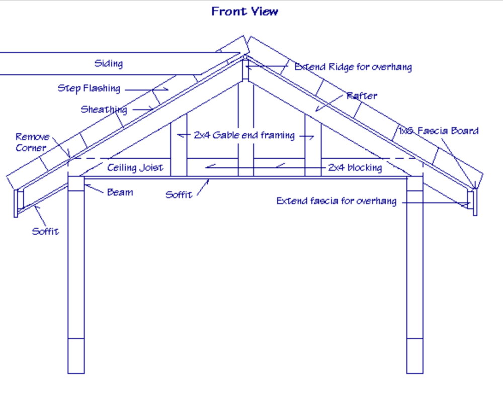 medium resolution of structural design of a gable roof