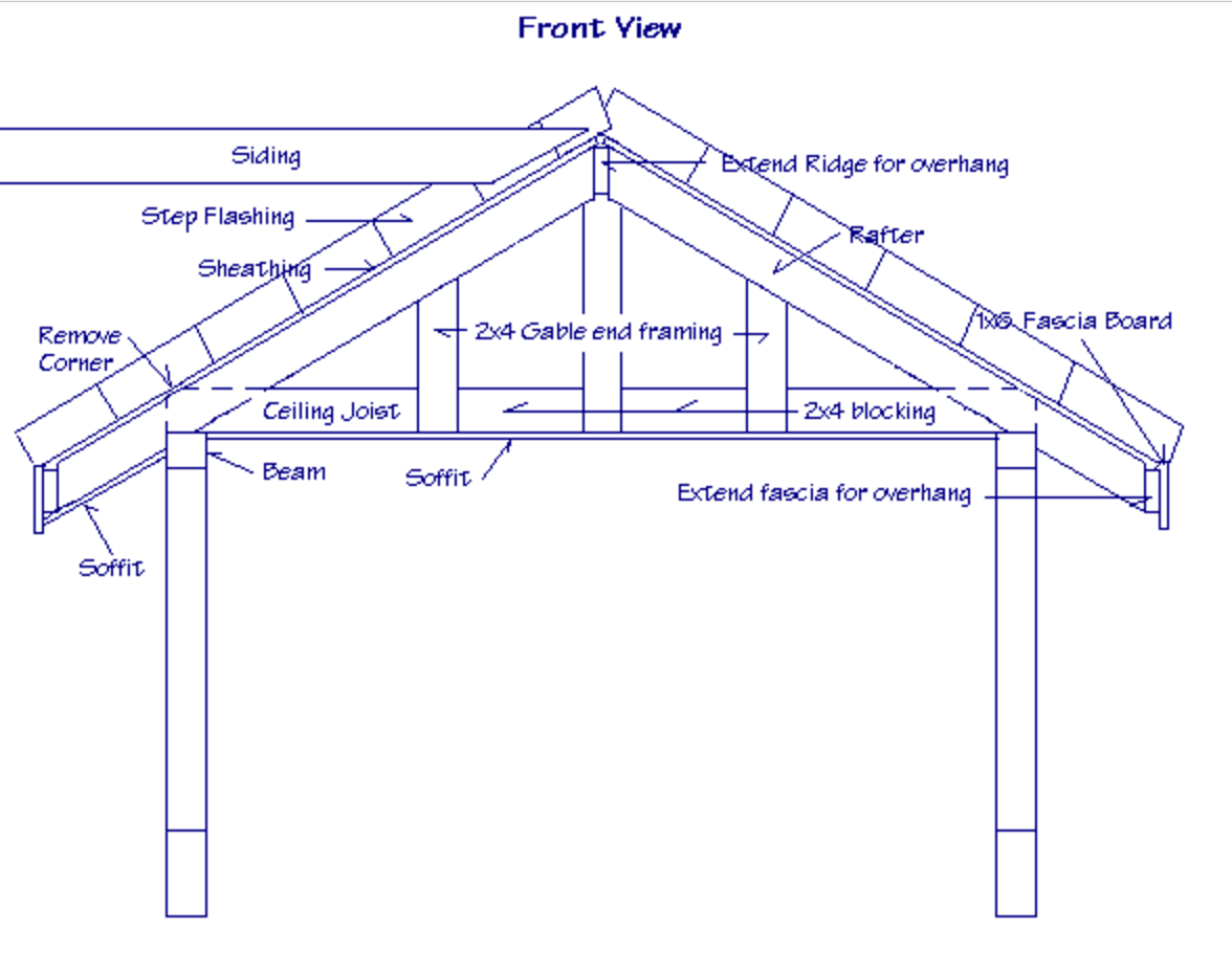hight resolution of structural design of a gable roof