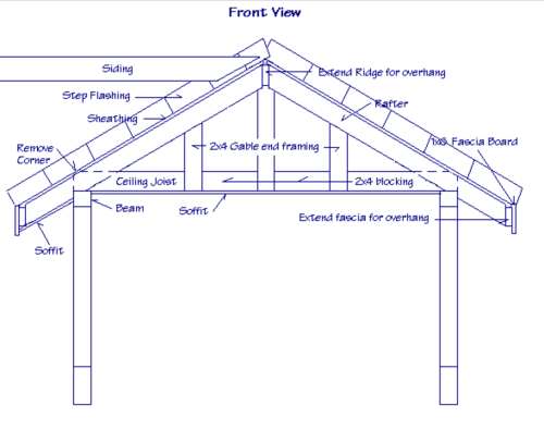 small resolution of structural design of a gable roof