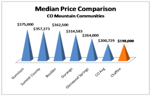 Median Price comparison - Chaffee County and other Colorado Mtn communities