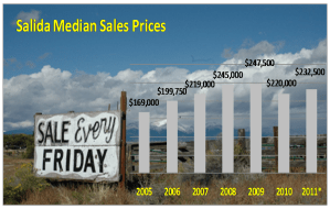 Median Price in Salida CO