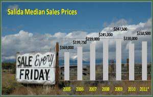 Median Price in Salida CO