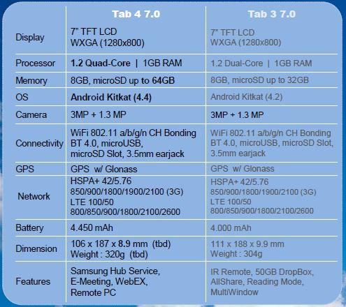 Samsung Galaxy Tab 4 (7.0)  Degas (SM-T235) specs revealed