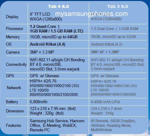 Samsung Galaxy Tab 4 (8.0) – Millet SM-T335 Specs revealed