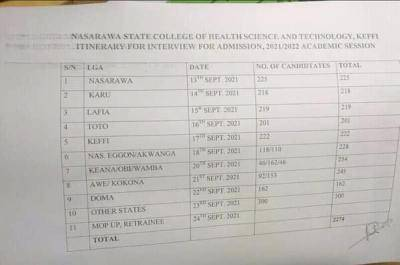 Nasarawa State College of Health Science and Technology Interview screening schedule, 2021/2022