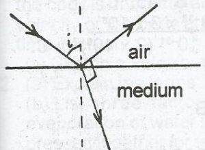 From the diagram, the correct equation for the refractive