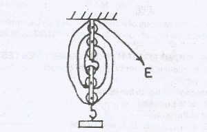 The diagram above illustrates a block and tackle pulley