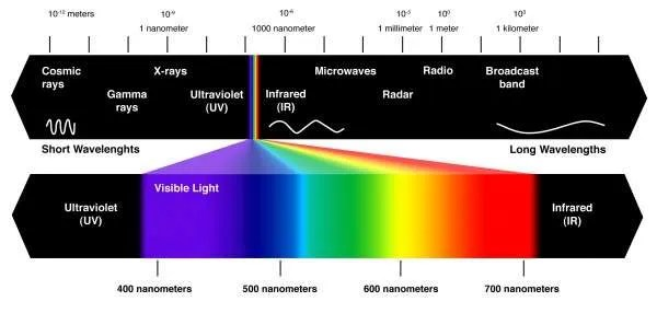 Visible-spectrum-600x286