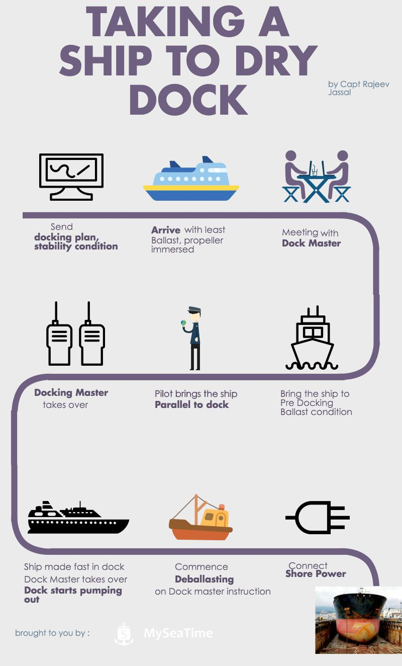 hight resolution of infographic taking a ship to dry dock