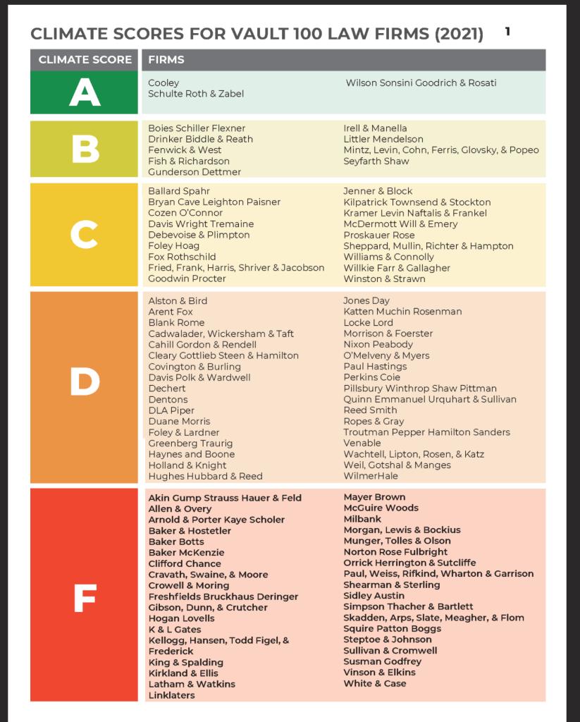 LSCA Climate Scorecard