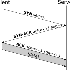 Tcp Three Way Handshake Diagram Submersible Pump Wiring Ip Is A 3 Handshaking Process Why Tutorial 7 Ccna Svg Png