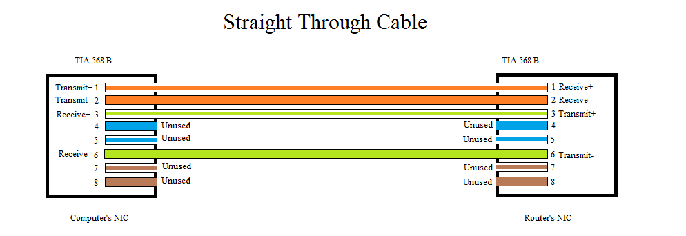 568b Straightthrough Ethernet Cable