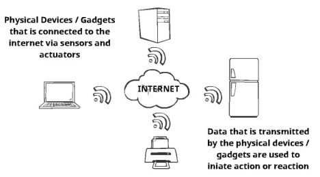 What is internet of things 2