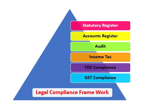 Legal Compliance for Cooperative Housing Society