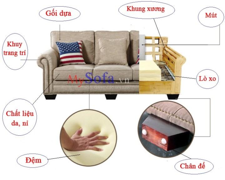 Cấu tạo hình thành lên một bộ Sofa