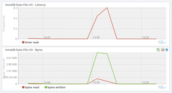 The MEM InnoDB File I/O Graphs showing a peak in latency and bytes at 12:31.
