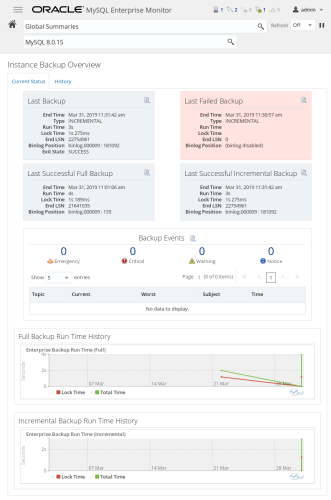 The MySQL Enterprise Monitor (MEM) dashboard for backups.