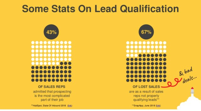 Lead Qualification - MyStartupLand