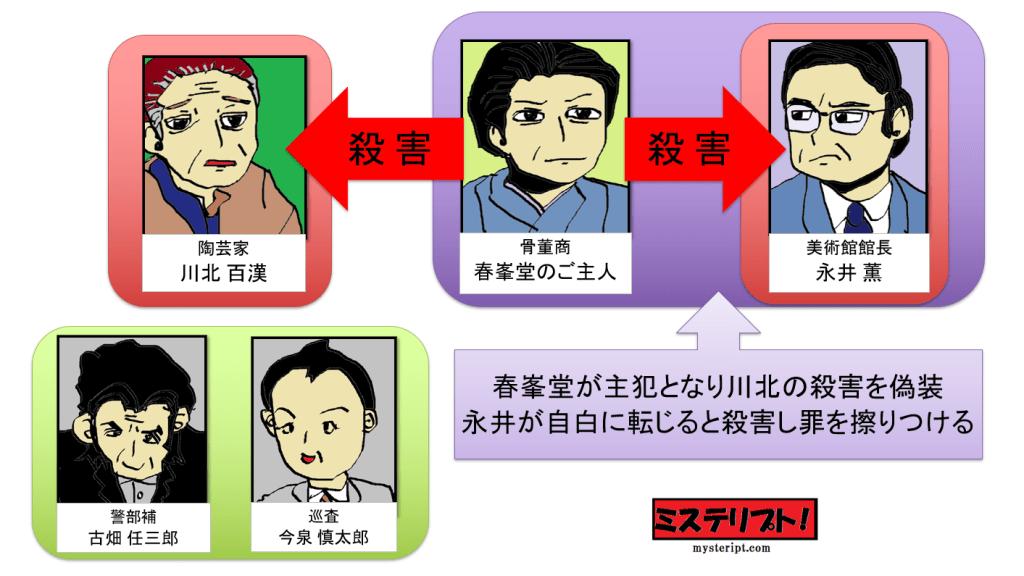 古畑任三郎 動機の鑑定 人物相関図