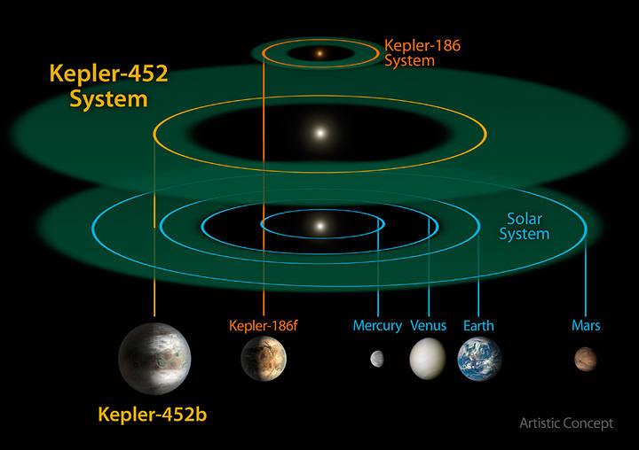 Comparación entre los sistemas Kepler-452, Kepler-186 y el nuestro. Kepler-186 es un sistema solar en miniatura que cabría entero dentro de la órbita de Mercurio.