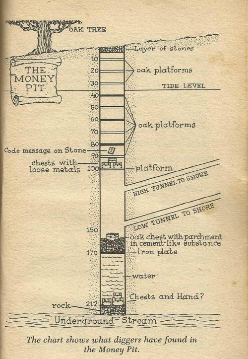 Diagrama de los diferentes niveles que se fueron descubriendo a lo largo de los años en el «Pozo del Dinero».