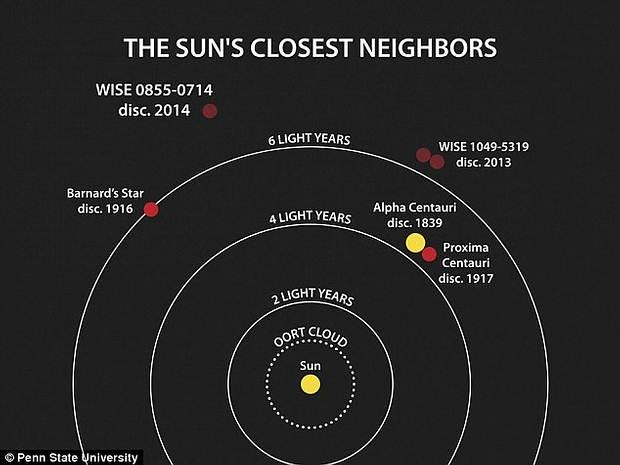 Los vecinos más cercanos del Sol.