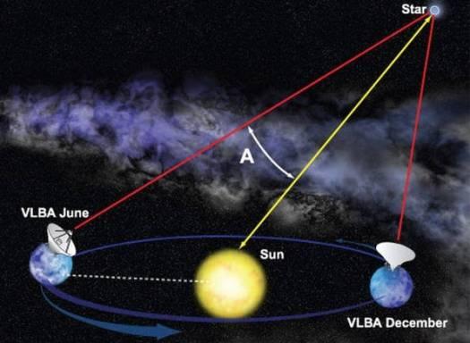 Para conseguir sus resultados, los investigadores utilizaron técnicas de interferometría por radio y ensayaron un nuevo método para determinar las distancias de objetos que están al otro lado de la galaxia.