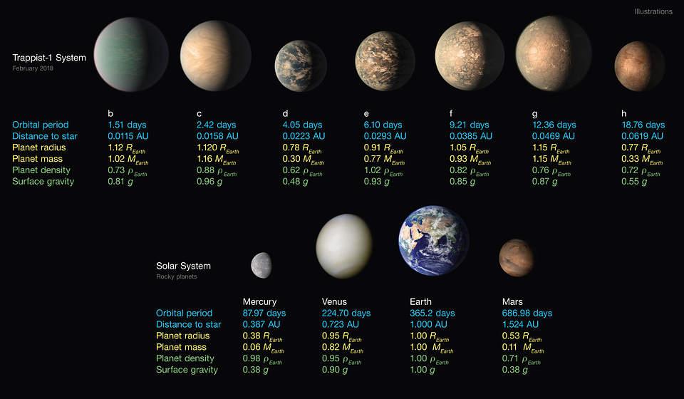 Comparación entre el sistema TRAPPIST-1 y nuestro sistema solar.