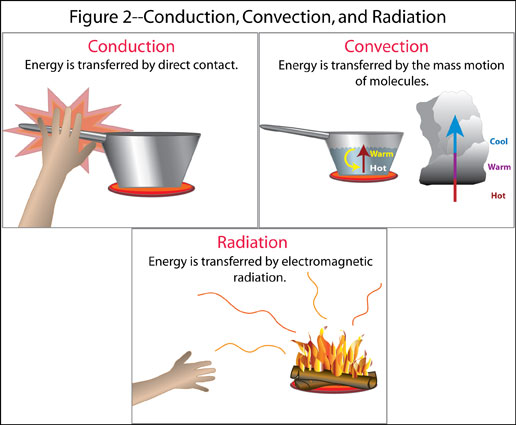 Thermal Energy Example Kids