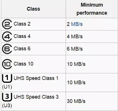 clasa de viteza pentru carduri