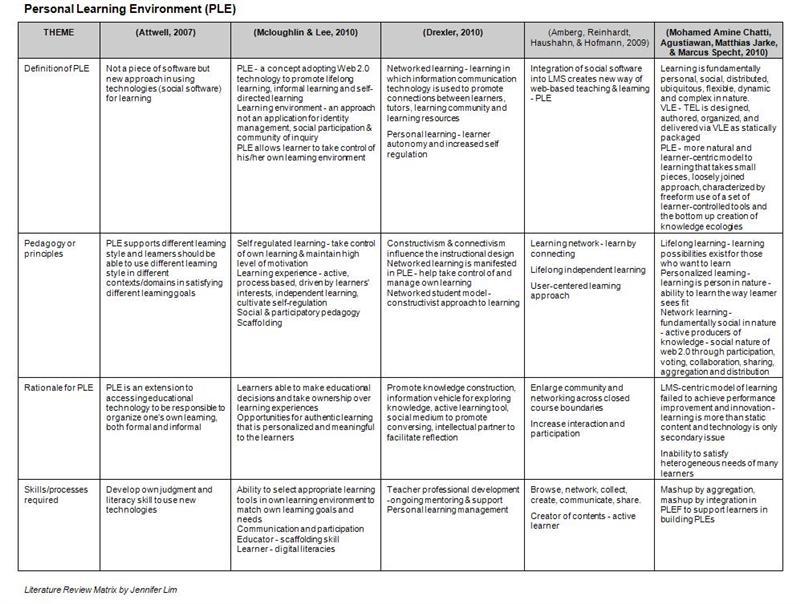 literature matrix template