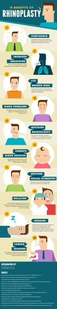 the many benefits of Rhinoplasty