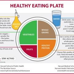 Harvard Food Plate Diagram Transfer Switch Wiring November | 2013 Mysuperfoods
