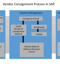 sap mm vendor consignment procurement process [ 2667 x 1500 Pixel ]