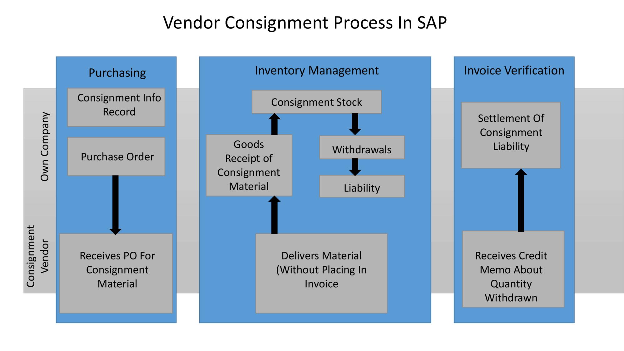 hight resolution of sap mm vendor consignment procurement process